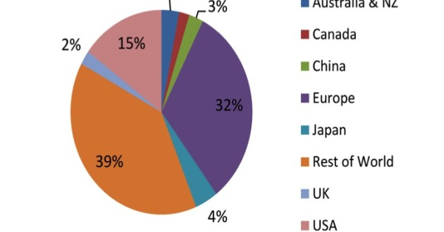 FIGURE 1. The global spread of institutions with licensed access to Biotropica.
