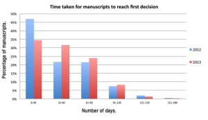 FIGURE 4. Percentage of manuscripts taking between 0–30 days, 31–60 days, 61–90, 91–120, and 151–180 days to reach first decision during 2012 and 2013.
